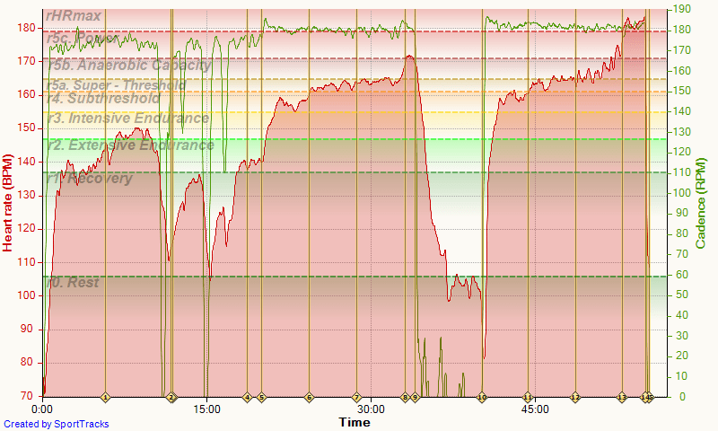 adidas 29-04-2015, Heart rate cad