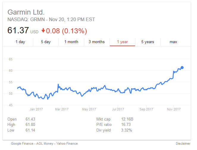 garmin share price